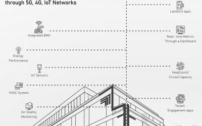 Watch Back: Digital Spine Operating System for Smart Buildings Explained